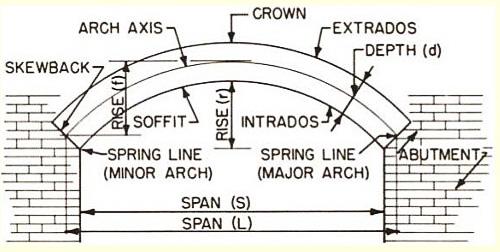 masonry arch terminology