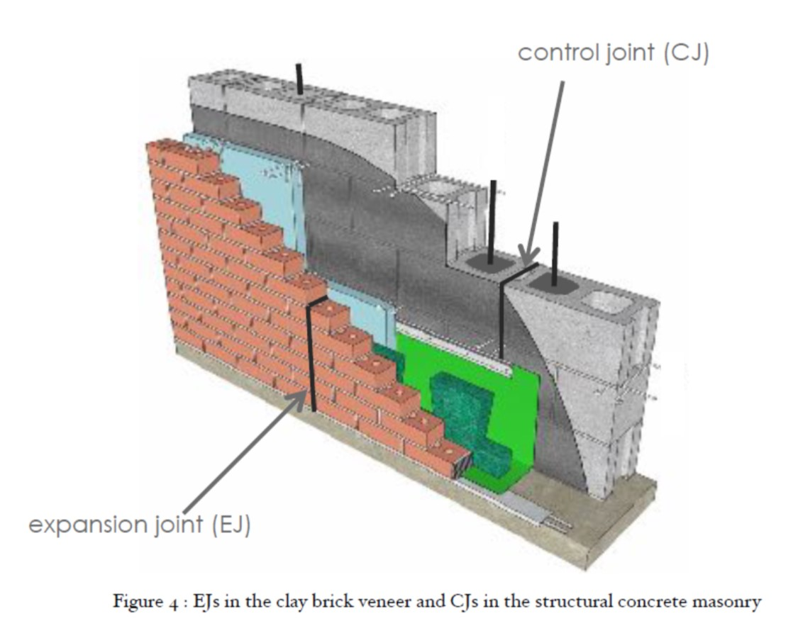 Why Are Masonry Control Joint Locations Significant Mac