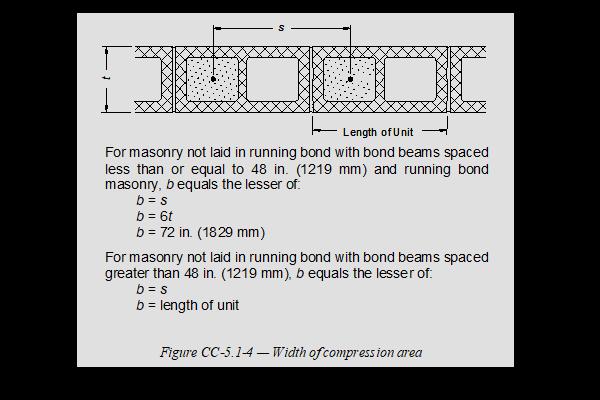 stack bond chart