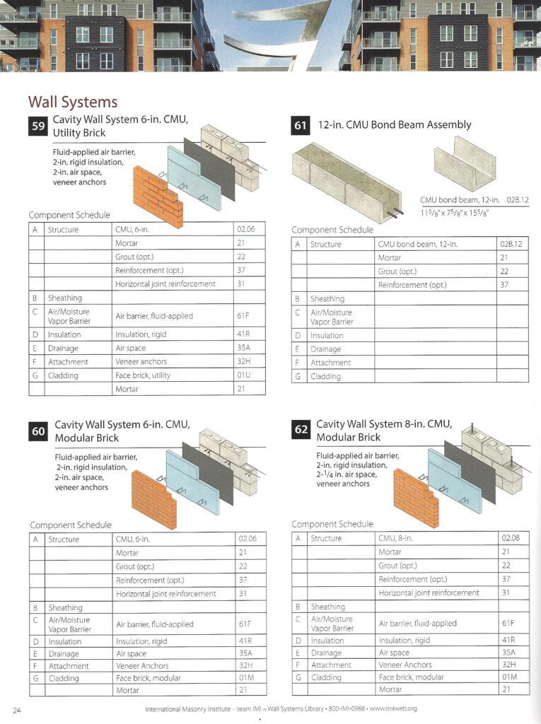 Cmu page from Masonry Cost Guide